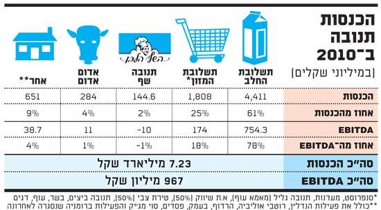 הכנסות תנובה 2010